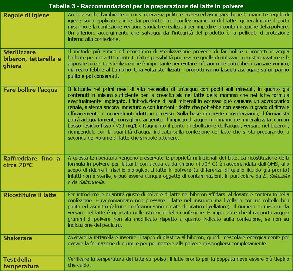 Tabella 3-Raccomandazioni-preparazione-latte in polvere