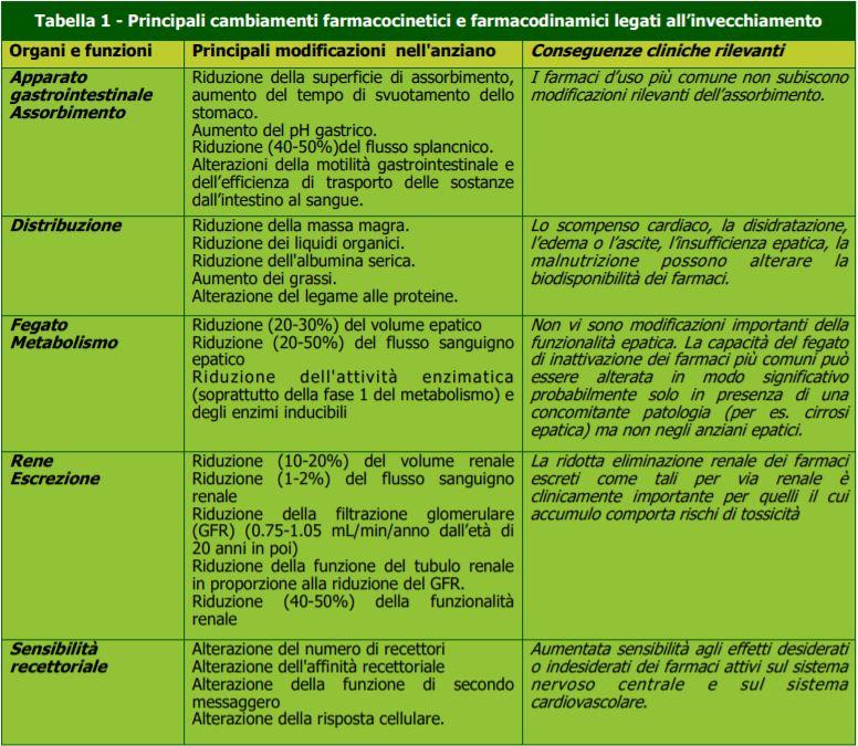Cambiamenti farmacocinetici e farmacodinamici invecchiamento-professione farmacia-MEI