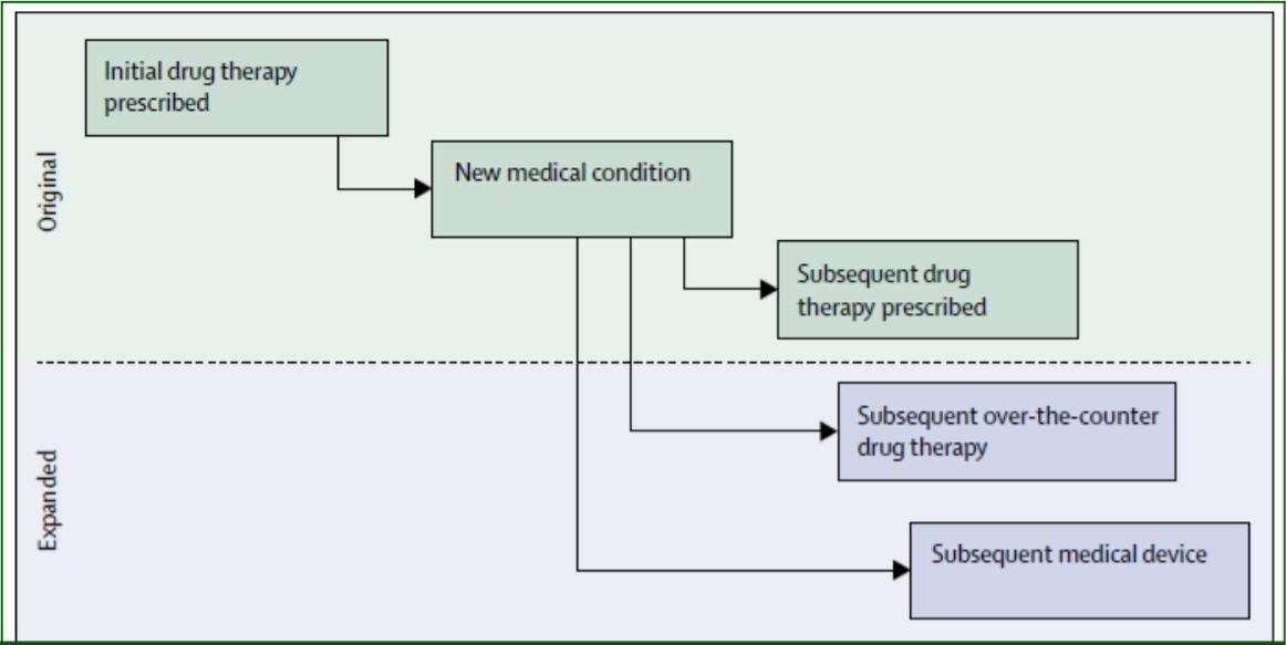 Cascata prescrittiva-professione farmacia-MEI