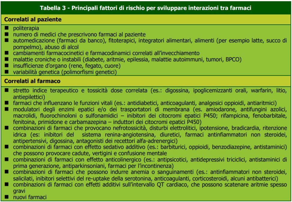 Fattori di rischio-interazioni farmaci-professione-farmacia-MEI
