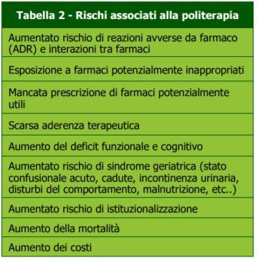 Rischi politerapia-professione-farmacia-MEI